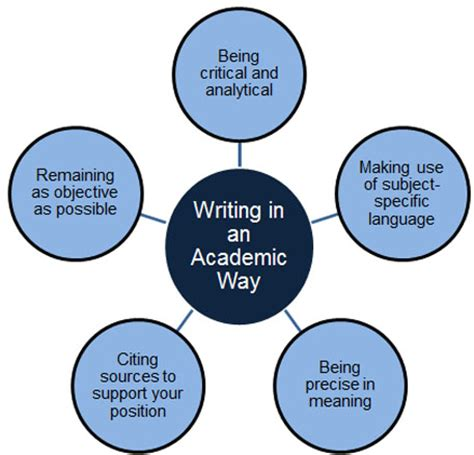 How to Structure a Five Paragraph Analysis Essay Pen and