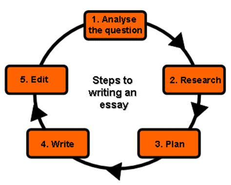 Analytical introduction paragraph of an essay